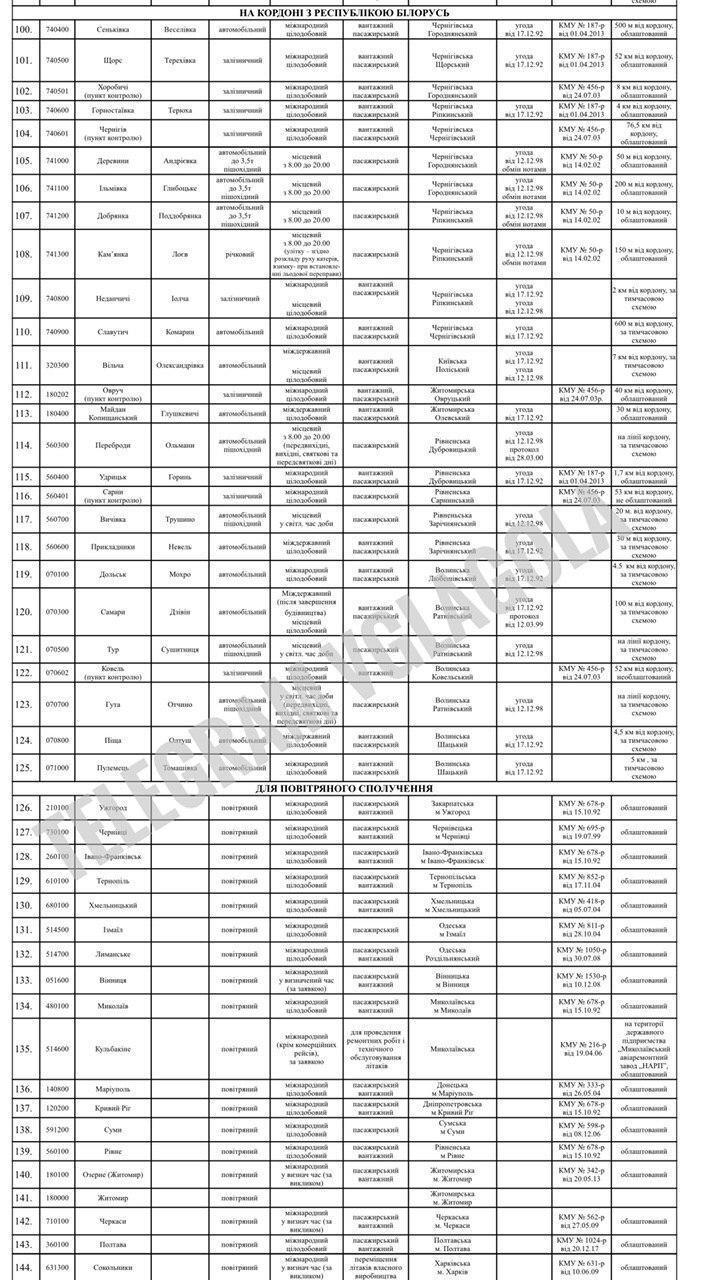 Список КПП, которые будут закрыты
