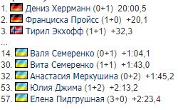 Результаты женского спринта на Кубке мира по биатлону