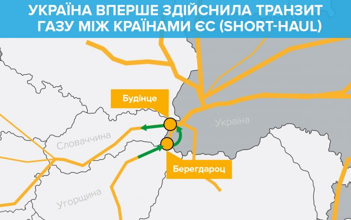 РФ лишилась монополии: Украина впервые провела транзит газа между странами ЕС