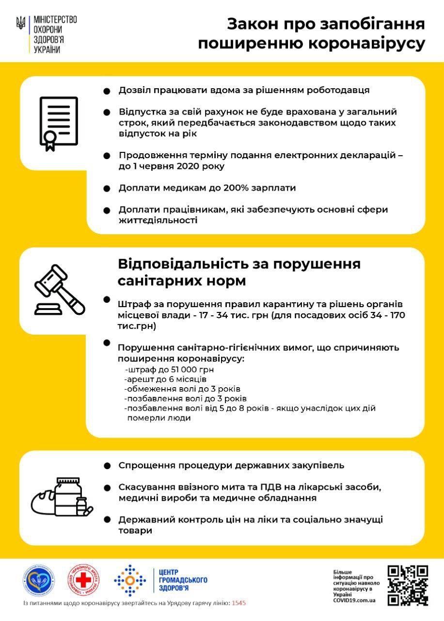 Остановка транспорта, штрафы и закрытые ТРЦ: что ждет Украину на карантине