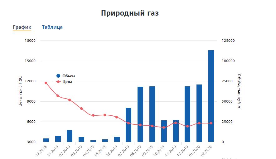Українцям різко перерахували тарифи на газ: скільки доведеться платити за опалення і що далі