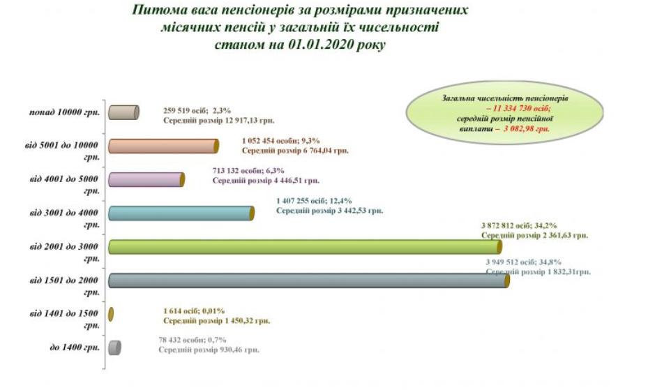 Украинцам резко пересчитают пенсии и дадут разовые доплаты: кто и сколько получит