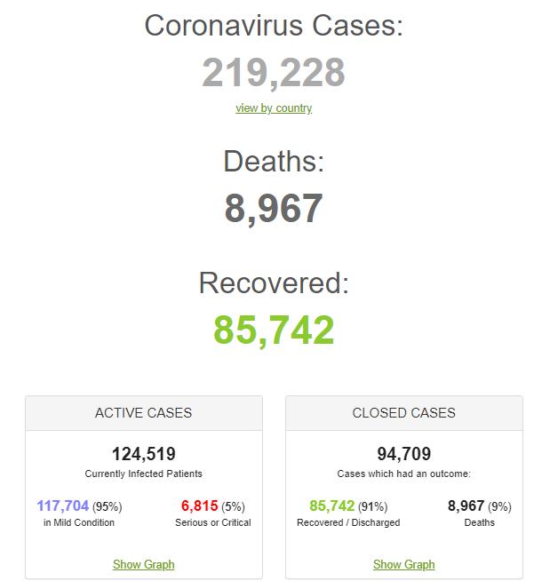 На коронавірус у світі хворі 220 тисяч: максимум смертей випав на Європу