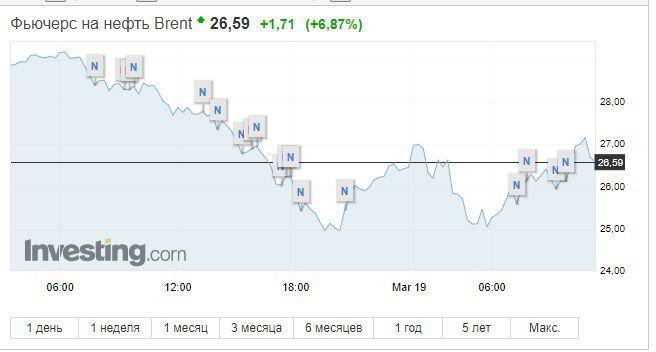 Ціни на нафту розвернулися після обвалу