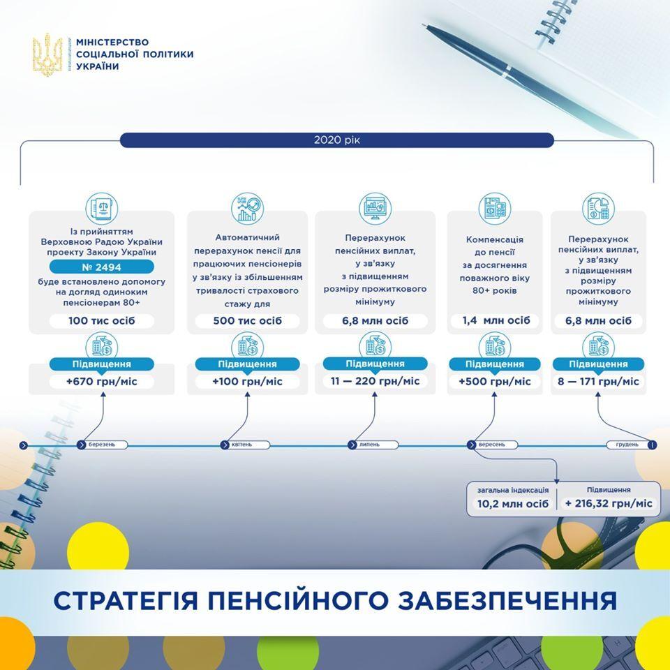 В Украине проведут новую индексацию пенсий: когда и кто получит на 700 грн больше