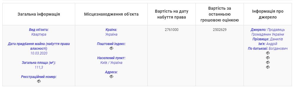 """Нардеп від """"Батьківщини"""" купив квартиру в Києві за 2,8 млн гривень"""