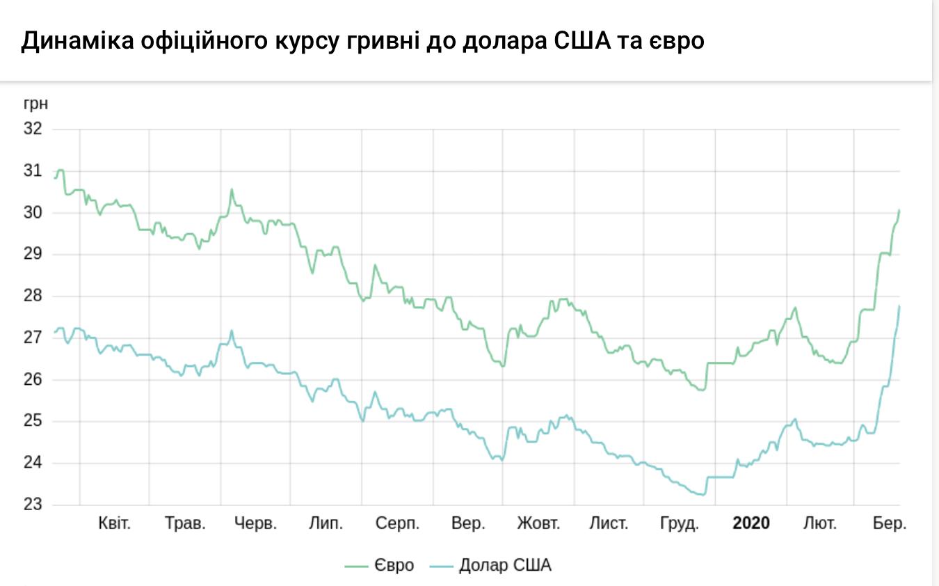 Динаміка курсу валют