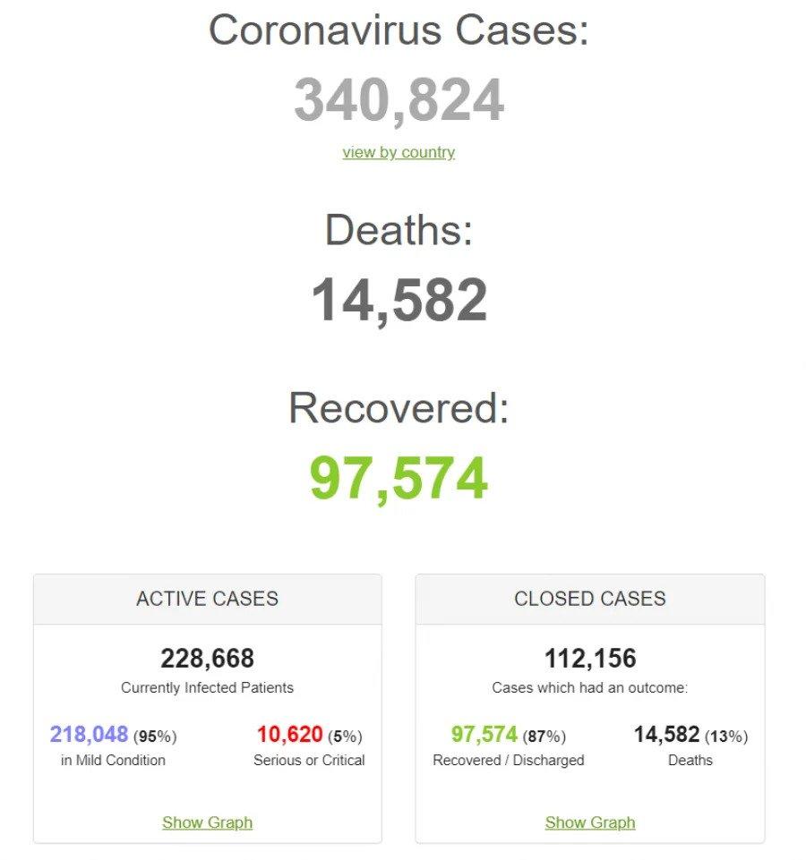 Коронавирус бушует в Украине и мире. Данные на 22 марта. Обновляется