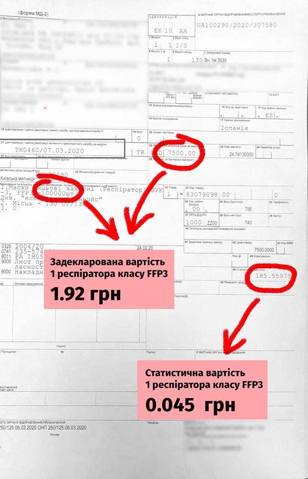 Нефьодова разнесли за скандал с масками: опубликованы доказательства