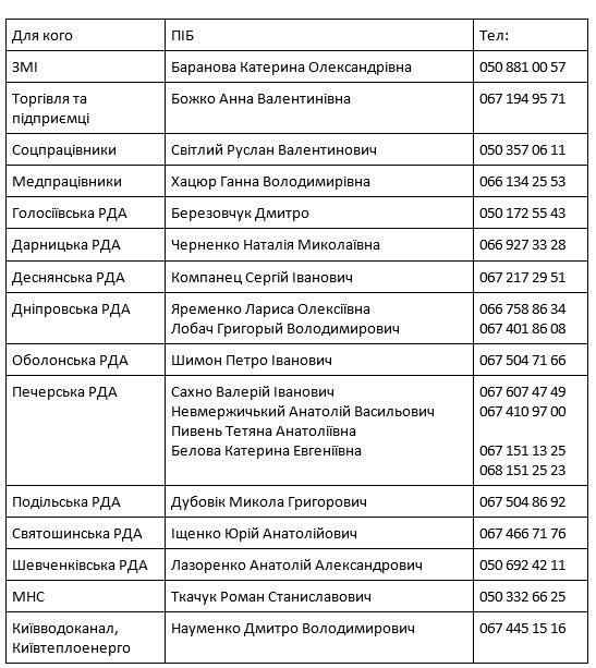 Номера телефонов, по которым можно обратиться за пропусками в общественный транспорт Киева