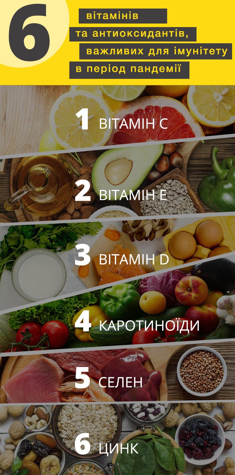 Важливість вітамінів та антиоксидантів у пандемічний сезон простудних захворювань