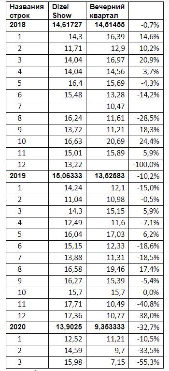 Сравнение аудиторий каналов по доле (Исследование Nielsen)