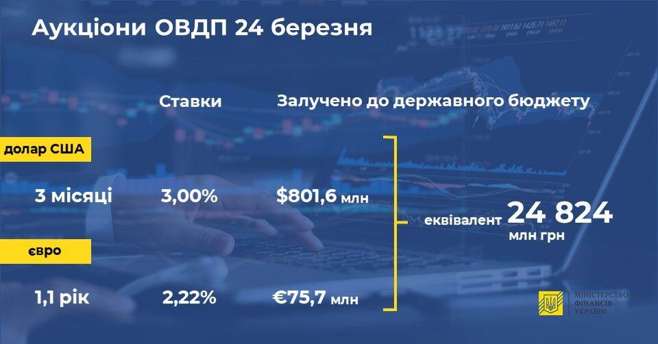 Повернемо з відсотками: Мінфін залучив майже 25 млрд грн