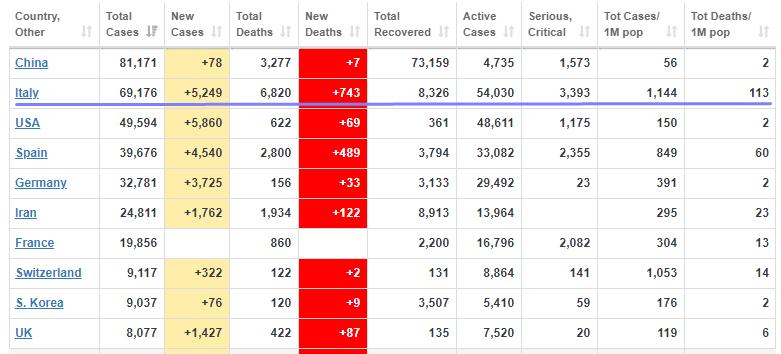 Италия занимает второе место по количеству случаев COVID-19