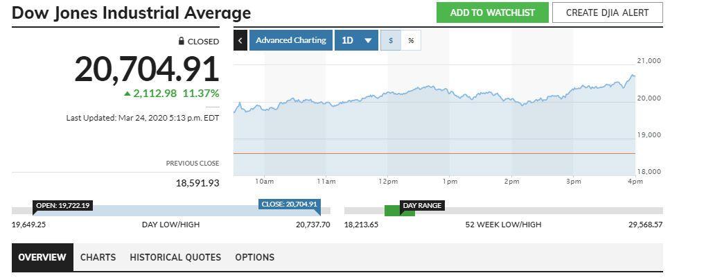 Американський ринок на злеті: Dow Jones показав рекордне зростання за 90 років
