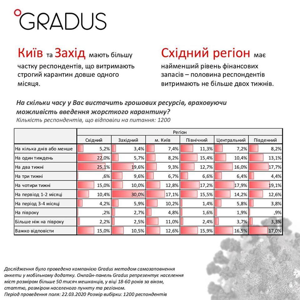 Заощадження українців на карантині