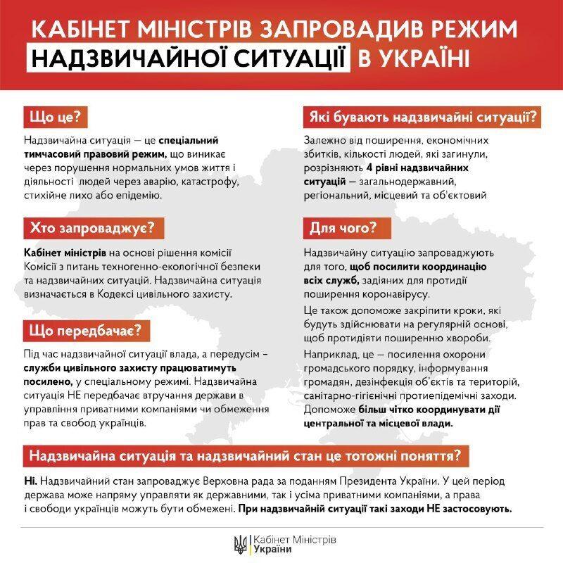 В Украине продлили карантин до 24 апреля и ввели ЧС по всей стране
