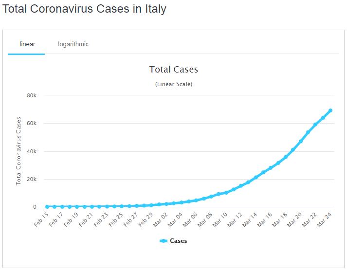 Графік поширення коронавірусу в Італії
