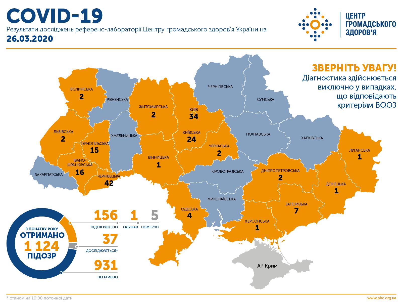 Коронавирус в Украине. Инфографика