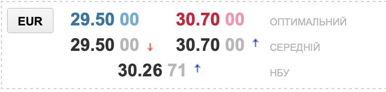 Євро в обмінниках