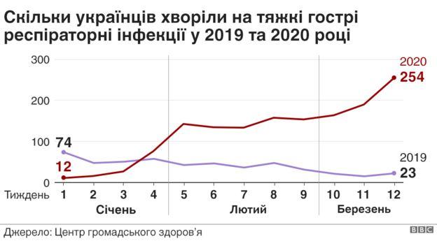 Коронавірус підірвав Україну: кількість важкохворих збільшилася в 11 разів
