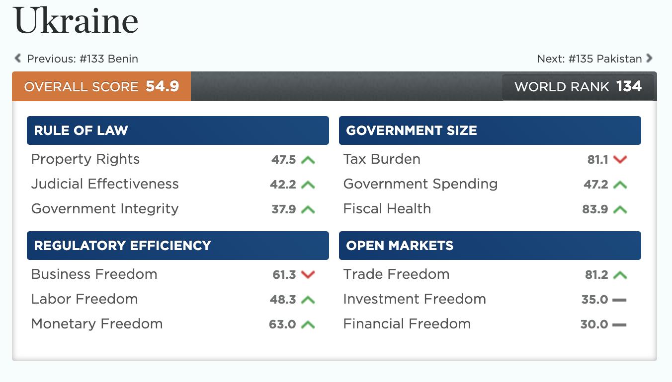 Україна різко поліпшила позиції у рейтингу економічної свободи