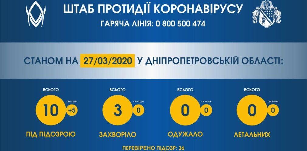 Коронавірус на Дніпропетровщині підозрюють у 10 осіб