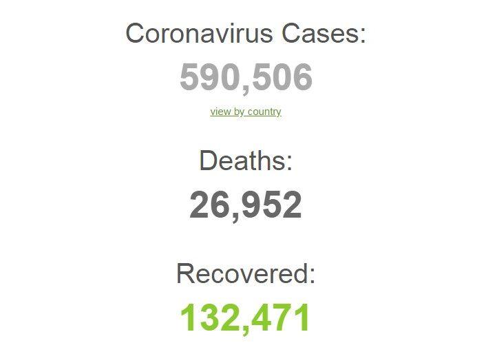 Коронавирус побил новые антирекорды: данные по Украине и миру на 27 марта. Постоянно обновляется