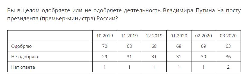 Рейтинг Путина рухнул: обнуление сроков вызвало возмущения