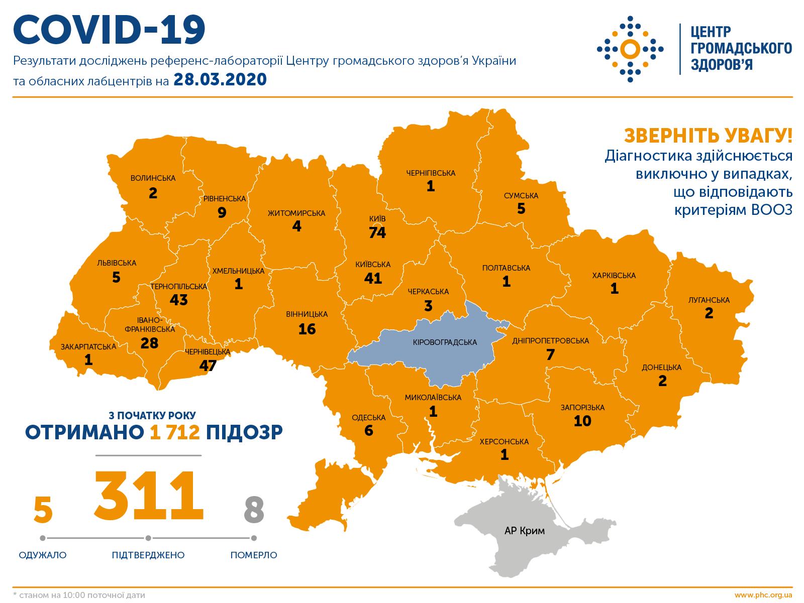 Коронавирус в Украине убил уже 8 человек, больных – 311: данные по областям