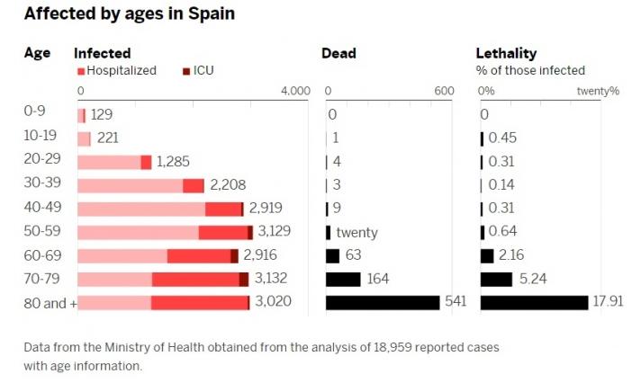 Іспанія побила антирекорд: за добу додалося більше 800 жертв коронавірусу
