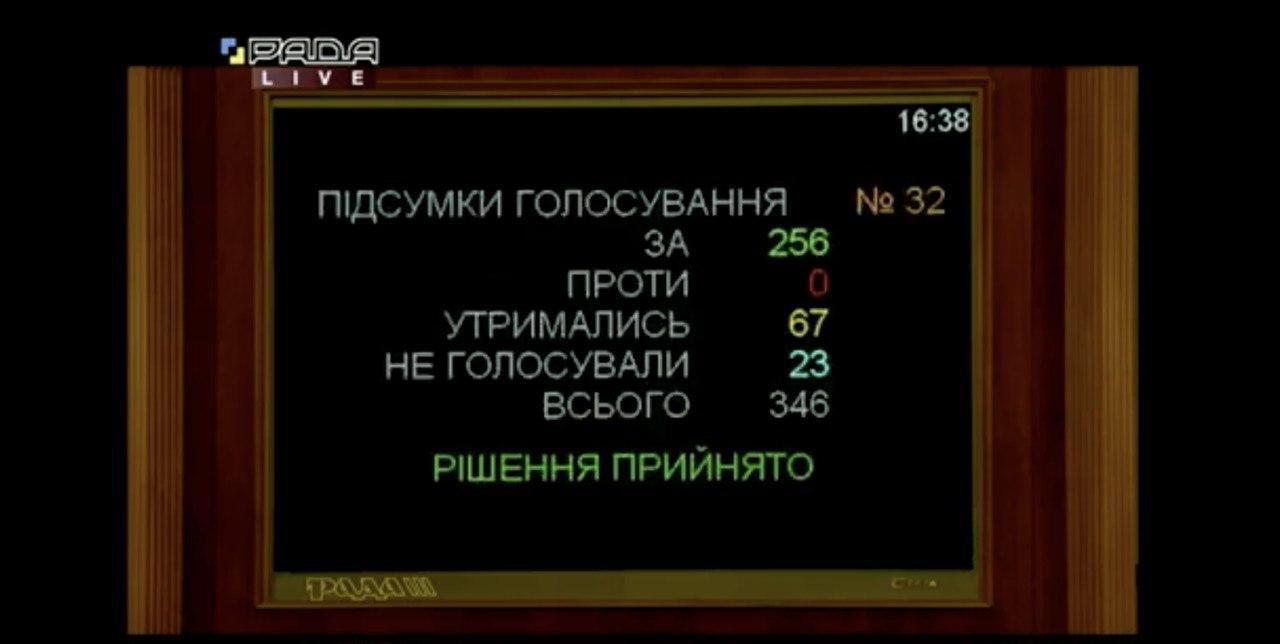 Результаты голосования за Марченко