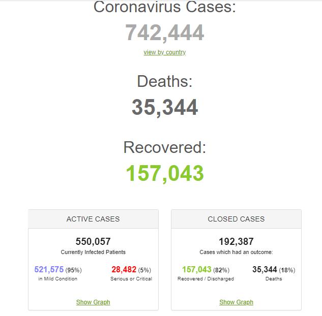 Коронавирус разбушевался с новой силой в мире и Украине: статистика на 30 марта. Постоянно обновляется