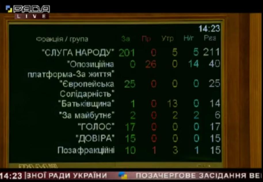 Результат голосування за відставку Ємця