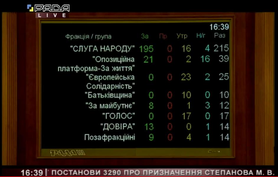 Результаты голосования за Степанова
