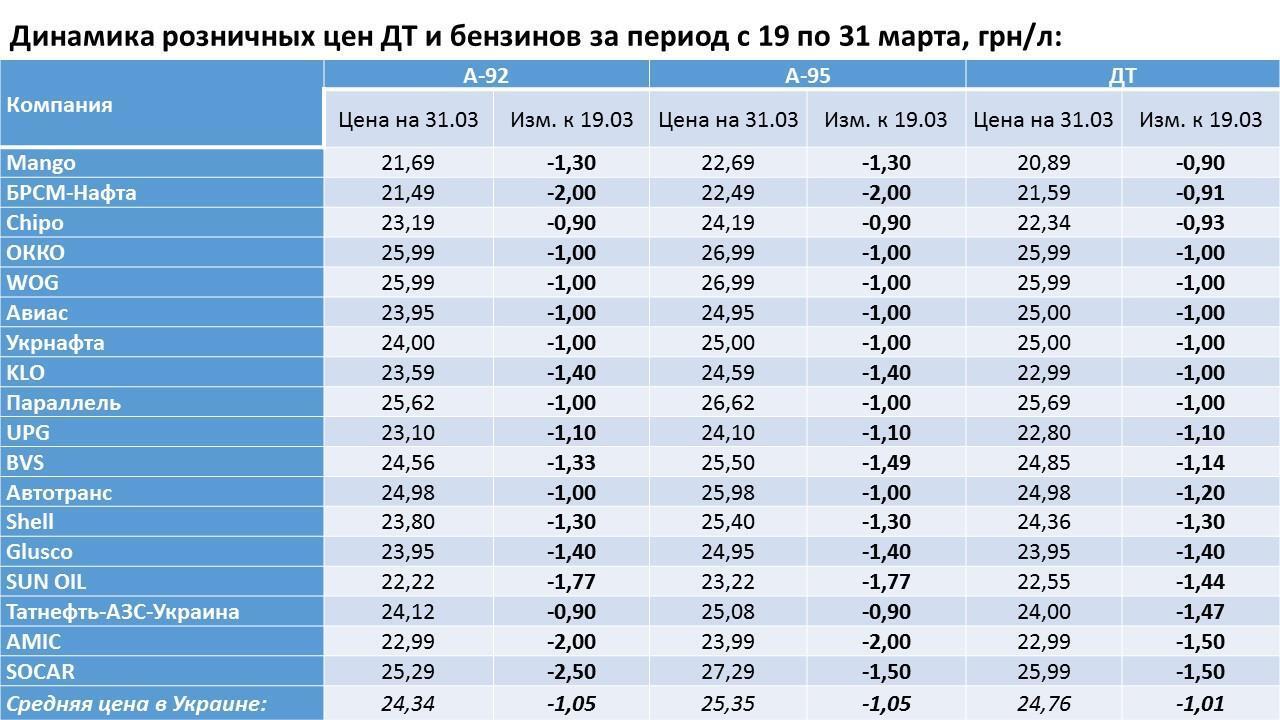 Как дешевело топливо в Украине