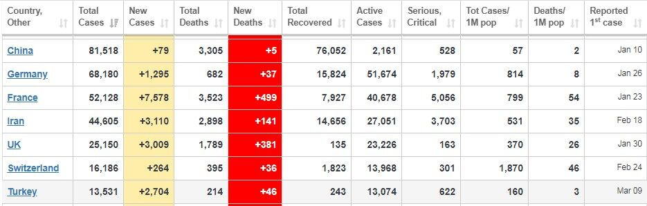 Коронавирус еще сильнее ударил по миру и Украине: статистика на 31 марта. Постоянно обновляется