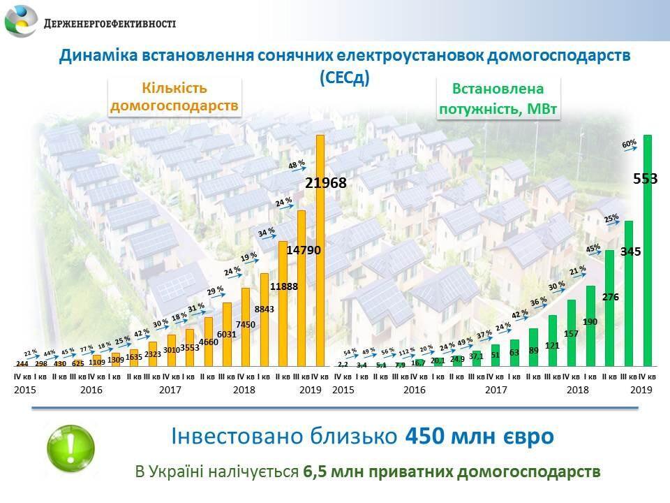 Таблиця динаміки установки сонячних панелей