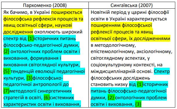 Плагіат у роботі Пархоменко