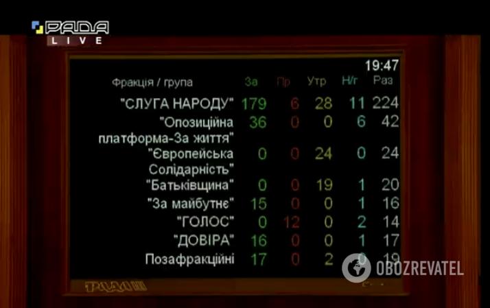 Рада отправила Рябошапку в отставку: как это было