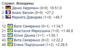 Україна невдало виступила у найнезвичайнішiй гонці КС з біатлону