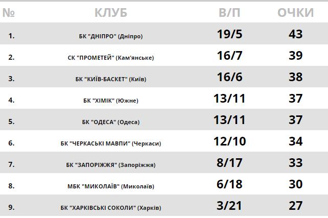 Таблица Суперлиги Пари-Матч
