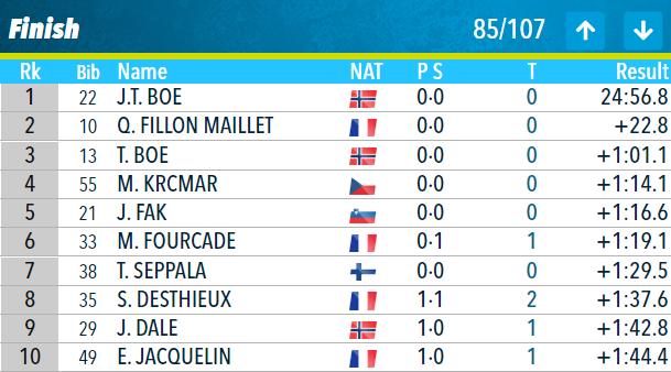 Кубок світу з біатлону: всі подробиці чоловічого спринту