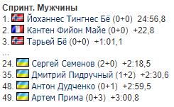Кубок світу з біатлону: результати України в чоловічому спринті