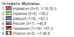 Результаты эстафеты Кубка мира по биатлону