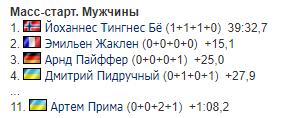 Результати мас-старту Кубка світу з біатлону