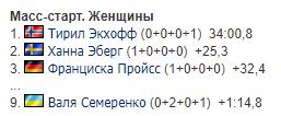 Кубок мира по биатлону: результаты