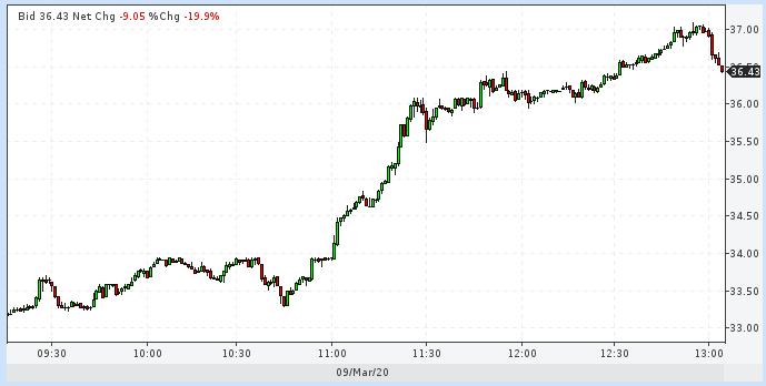 Ціни на нафту Brent