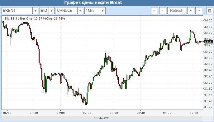 Цены на нефть Brent обвалились на 30%