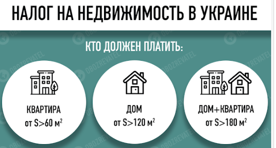 Українці заплатять податки за свої квартири: коли і скільки